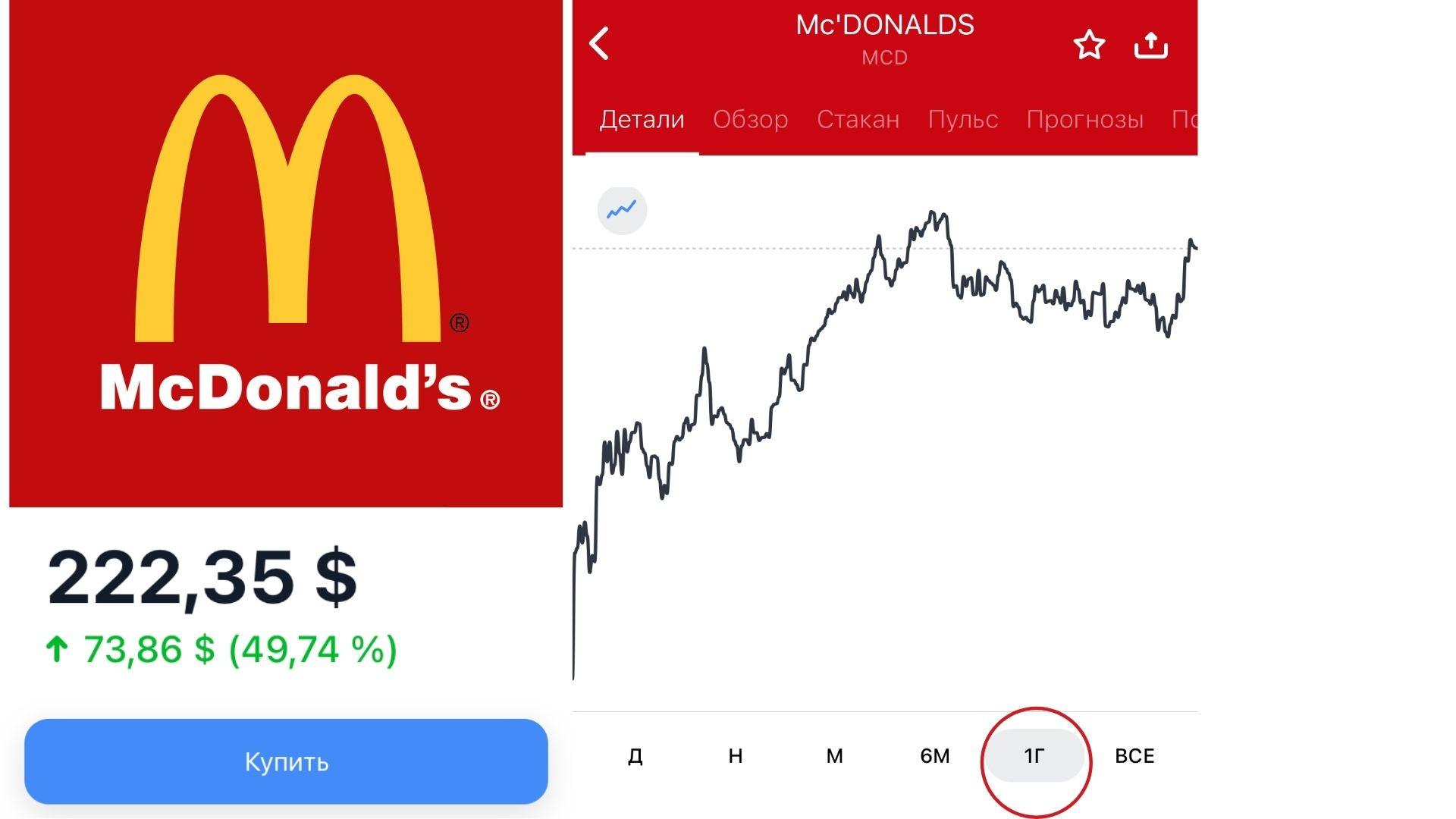 Как КУПИТЬ АКЦИИ McDonald's мой способ
