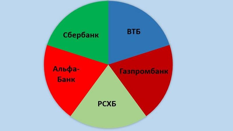 Лидеры банковского рынка