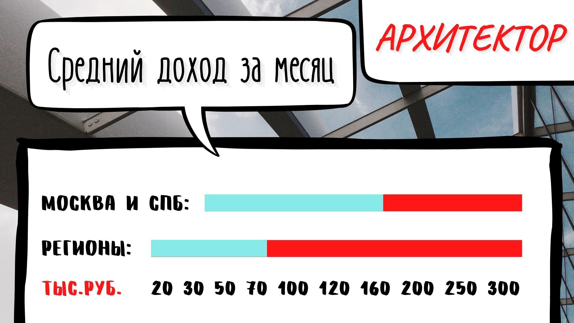 Cредняя зарплата Архитектора в месяц в России по городам